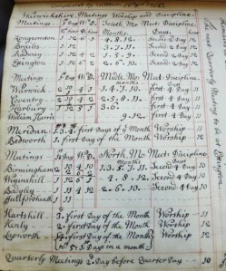 Central England Area Meeting Warkwickshire Quarterly Meeting 1695-1743, list of meetings 1718